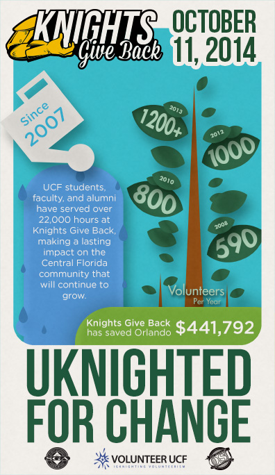 Infographic on Knights Give Back throughout the years