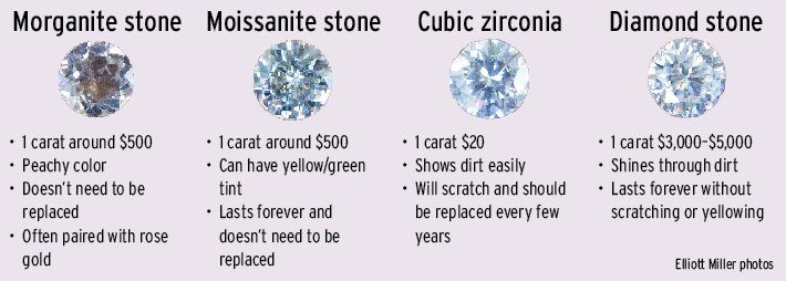 Diamond vs. some popular alternatives.